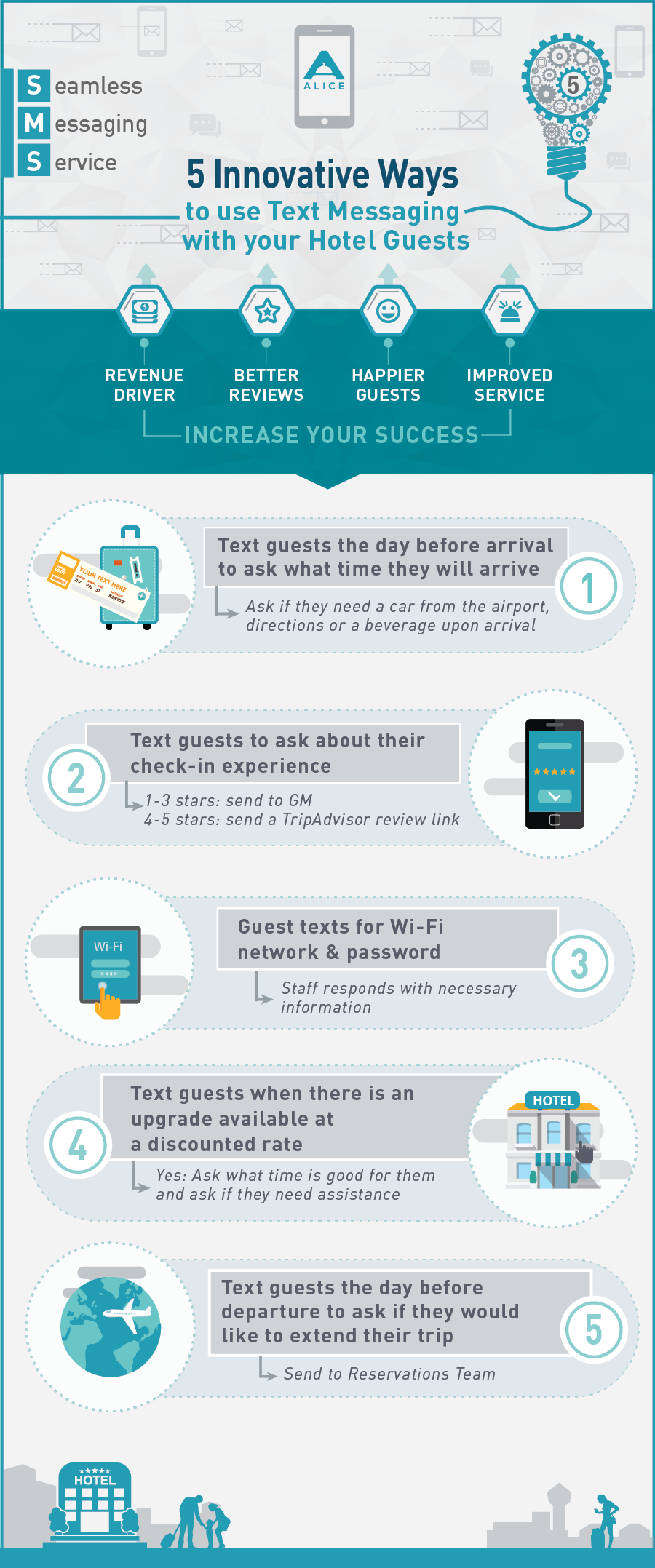 5 Ways Hotels Can Use Text Messaging with their Guests [Infographic]