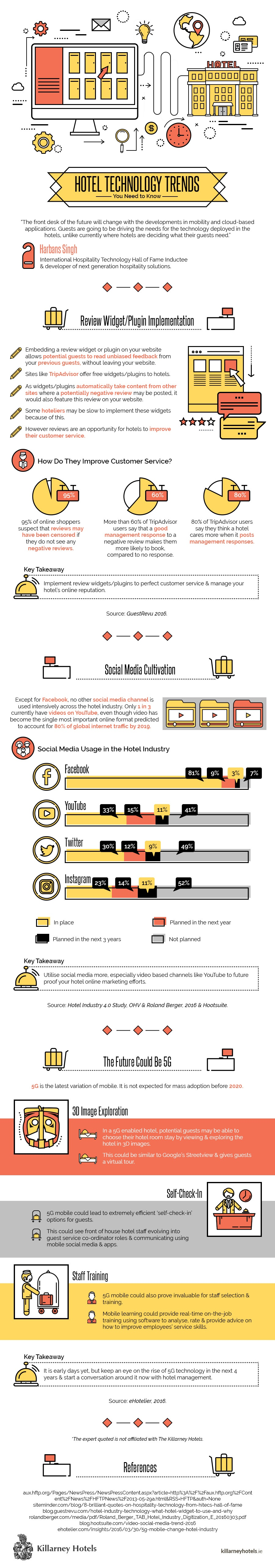 Hotel_Technology_Trends-Infographic.jpg