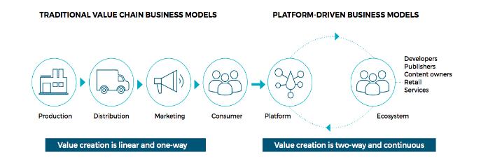 Platform-Driven-Business-Model.png