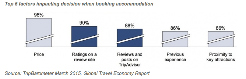 Top 5 factors impacting decision when booking accommodation.