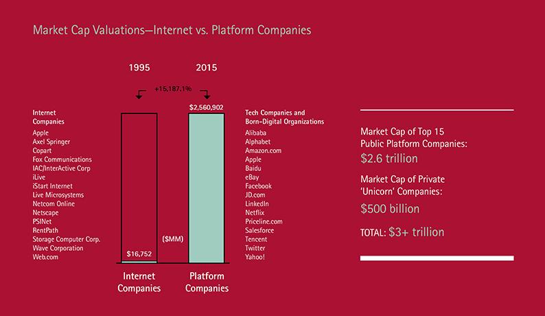 Market Cap Valuations - Internet vs. Platform Companies