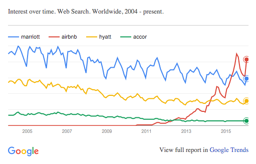 Airbnb searches over time